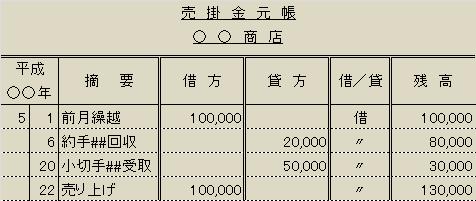 売掛金元帳 過去問