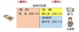 貸借対照表(設例)