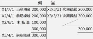 備品勘定(第131回類題)