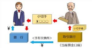 小切手と当座預金の図